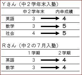 成績アップ.JPG